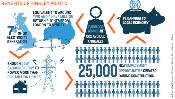 Benefits of Hinkley Point C
