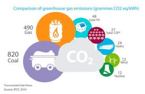 Comparison of greenhouse gas emissions