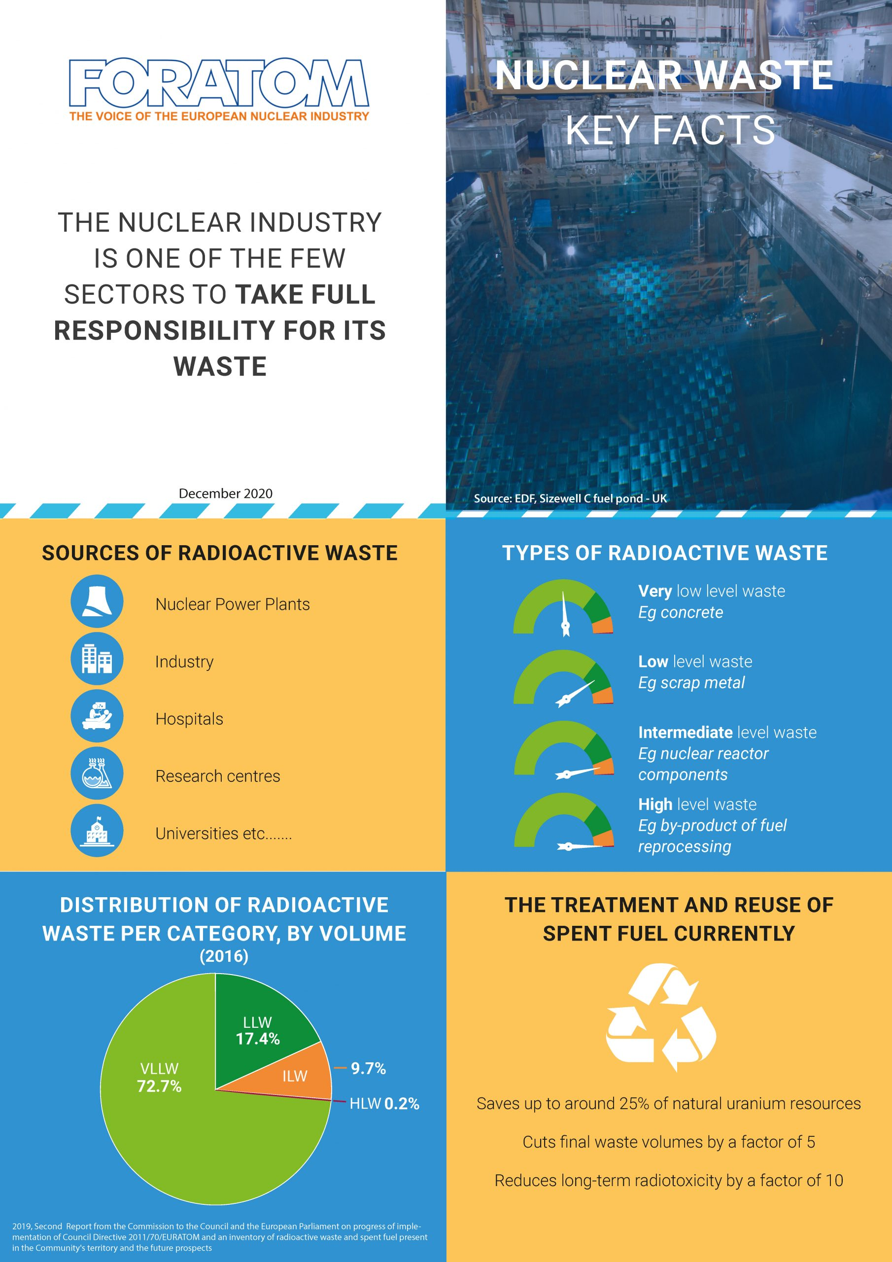 Nuclear waste-key facts