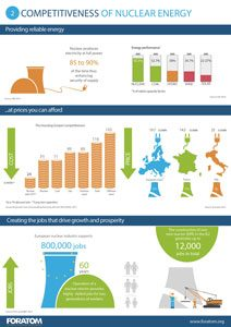 Competitiveness of nuclear energy n°2